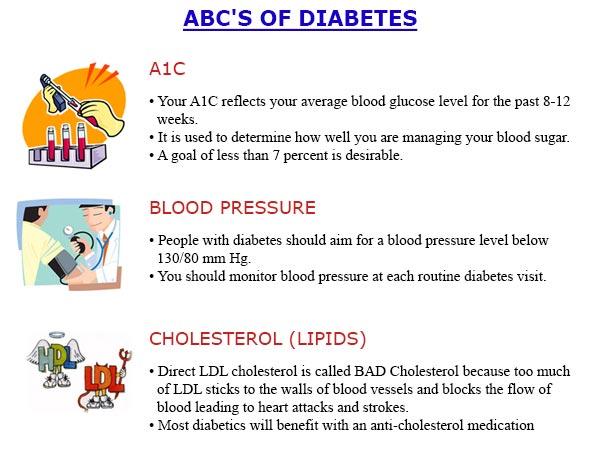 ABC'S-OF-DIABETES
